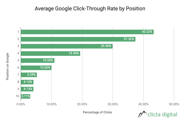 What is the Average Google Click-Through Rate by Position Bar Graph Chart